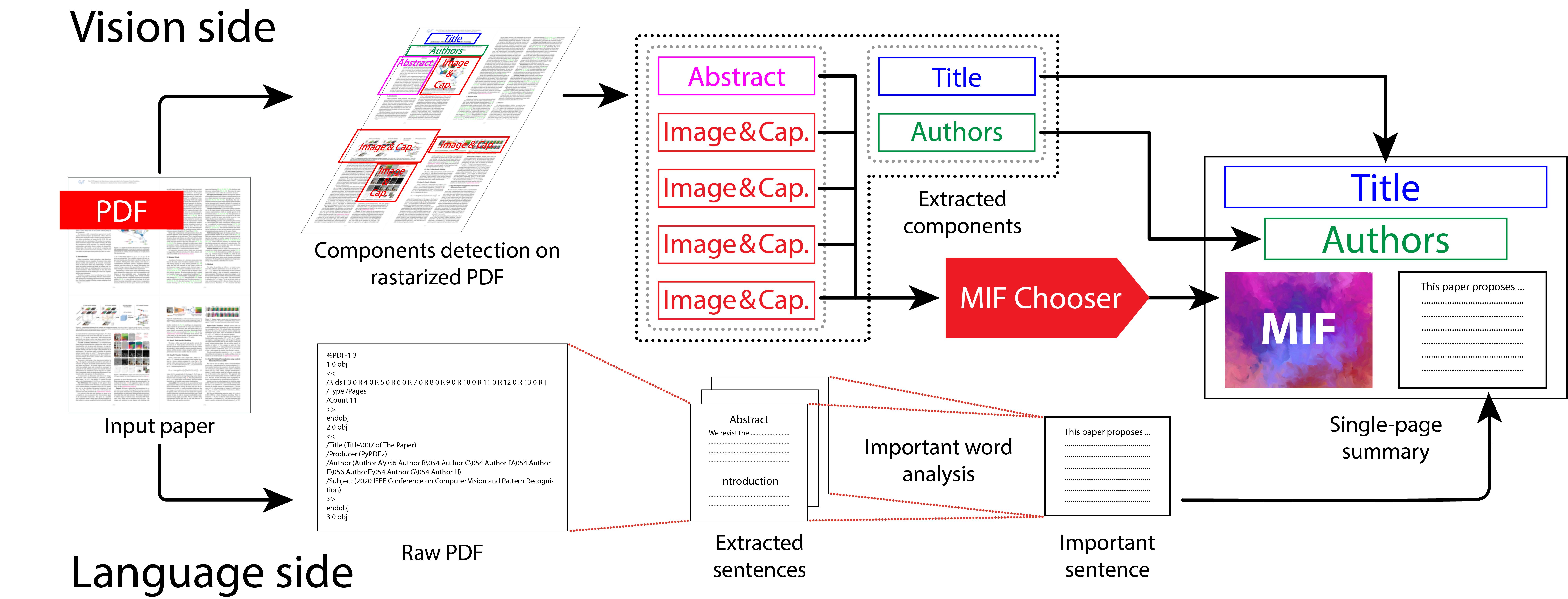 academic paper generator